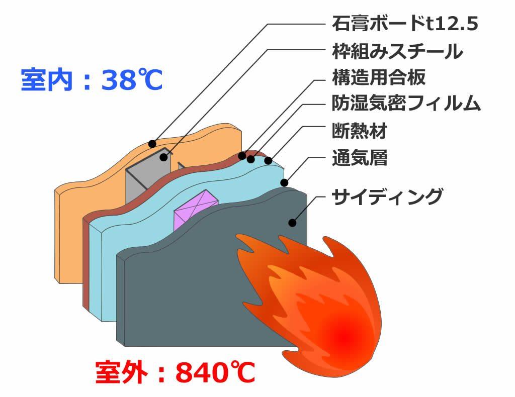 スチールハウスの耐火性・居住性02