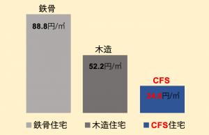 灯油消費金額の比較