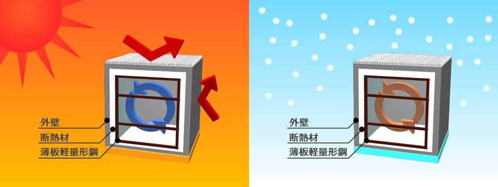 2×4スチールハウス断熱イラスト